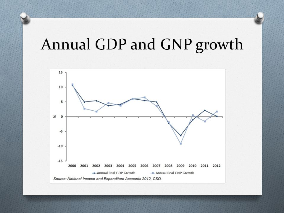 Annual GDP and GNP growth