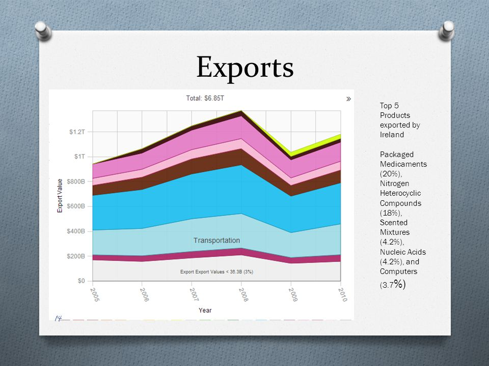 Irelands outputs or exports 14