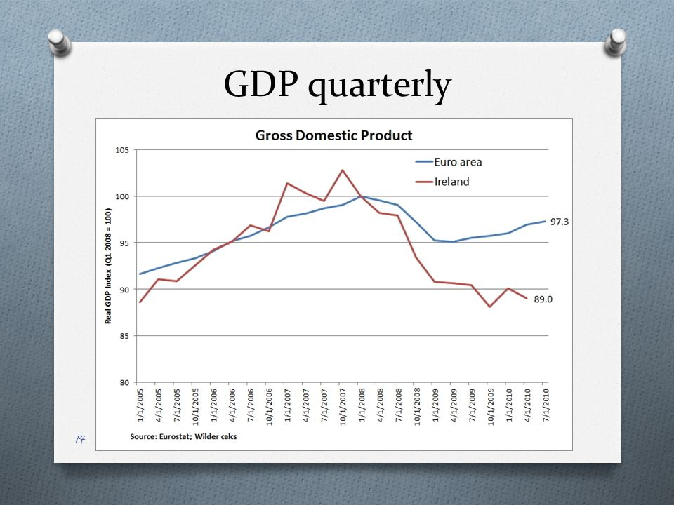 GDP quarterly 14