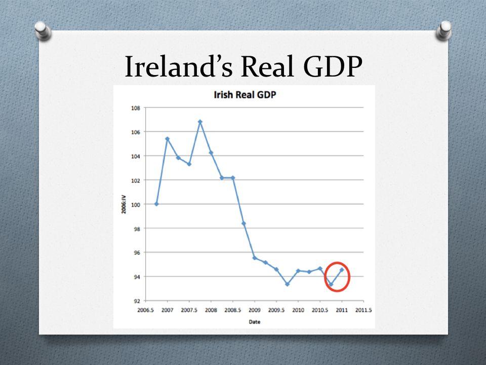 Irelands GNP