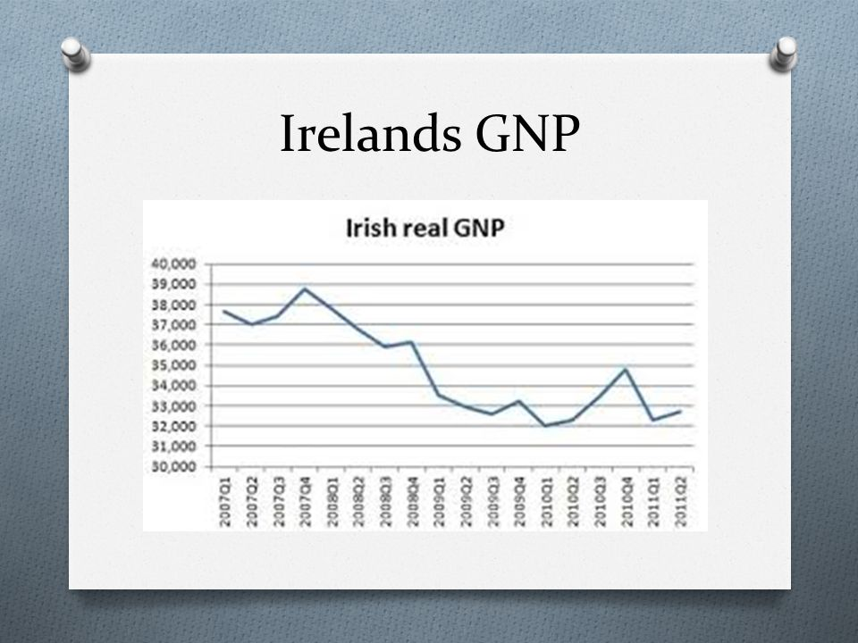 Irelands GNP