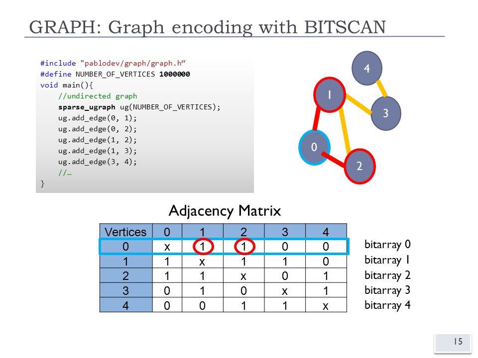 GRAPH: Graph encoding with BITSCAN 15 0 1 4 3 2 Vertices01234 0x1100 11x110 211x01 3010x1 40011x Adjacency Matrix 0 1 2 bitarray 0 bitarray 2 bitarray 3 bitarray 4 bitarray 1 #include pablodev/graph/graph.h #define NUMBER_OF_VERTICES 5 void main(){ //undirected graph ugraph ug(NUMBER_OF_VERTICES); ug.add_edge(0, 1); ug.add_edge(0, 2); ug.add_edge(1, 2); ug.add_edge(1, 3); ug.add_edge(3, 4); //… } #include pablodev/graph/graph.h #define NUMBER_OF_VERTICES 1000000 void main(){ //undirected graph sparse_ugraph ug(NUMBER_OF_VERTICES); ug.add_edge(0, 1); ug.add_edge(0, 2); ug.add_edge(1, 2); ug.add_edge(1, 3); ug.add_edge(3, 4); //… }