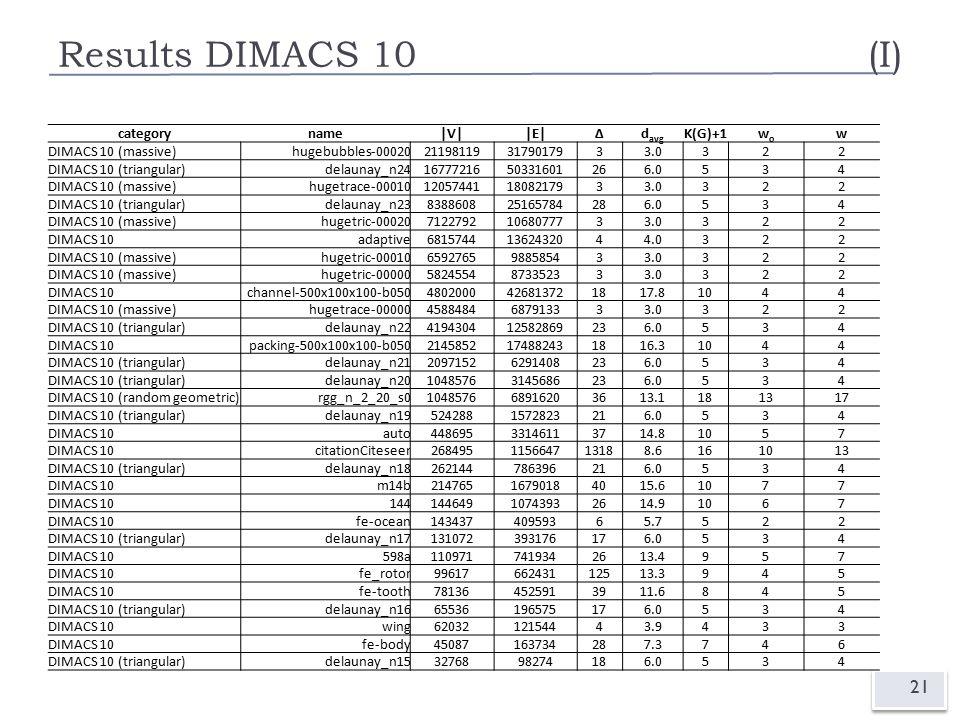 Results DIMACS 10(I) 21 categoryname|V||E|∆d avg K(G)+1wowo w DIMACS 10 (massive)hugebubbles-00020211981193179017933.0322 DIMACS 10 (triangular)delaunay_n241677721650331601266.0534 DIMACS 10 (massive)hugetrace-00010120574411808217933.0322 DIMACS 10 (triangular)delaunay_n23838860825165784286.0534 DIMACS 10 (massive)hugetric-0002071227921068077733.0322 DIMACS 10adaptive68157441362432044.0322 DIMACS 10 (massive)hugetric-000106592765988585433.0322 DIMACS 10 (massive)hugetric-000005824554873352333.0322 DIMACS 10channel-500x100x100-b0504802000426813721817.81044 DIMACS 10 (massive)hugetrace-000004588484687913333.0322 DIMACS 10 (triangular)delaunay_n22419430412582869236.0534 DIMACS 10packing-500x100x100-b0502145852174882431816.31044 DIMACS 10 (triangular)delaunay_n2120971526291408236.0534 DIMACS 10 (triangular)delaunay_n2010485763145686236.0534 DIMACS 10 (random geometric)rgg_n_2_20_s0104857668916203613.1181317 DIMACS 10 (triangular)delaunay_n195242881572823216.0534 DIMACS 10auto44869533146113714.81057 DIMACS 10citationCiteseer268495115664713188.6161013 DIMACS 10 (triangular)delaunay_n18262144786396216.0534 DIMACS 10m14b21476516790184015.61077 DIMACS 1014414464910743932614.91067 DIMACS 10fe-ocean14343740959365.7522 DIMACS 10 (triangular)delaunay_n17131072393176176.0534 DIMACS 10598a1109717419342613.4957 DIMACS 10fe_rotor9961766243112513.3945 DIMACS 10fe-tooth781364525913911.6845 DIMACS 10 (triangular)delaunay_n1665536196575176.0534 DIMACS 10wing6203212154443.9433 DIMACS 10fe-body45087163734287.3746 DIMACS 10 (triangular)delaunay_n153276898274186.0534