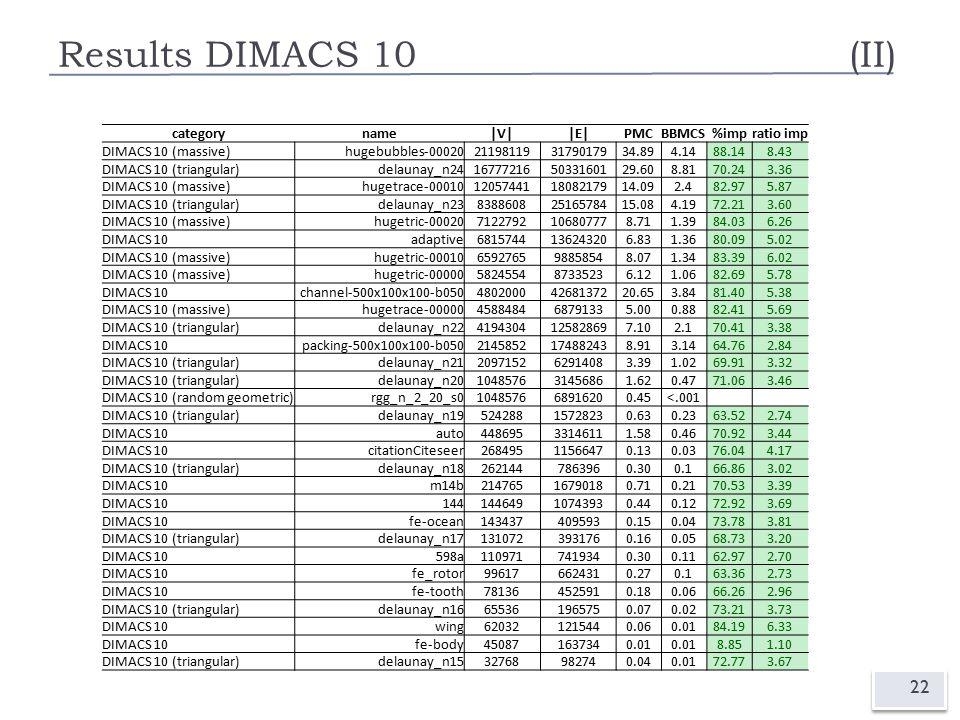 Results DIMACS 10(II) 22 categoryname|V||E|PMCBBMCS%impratio imp DIMACS 10 (massive)hugebubbles-00020211981193179017934.894.1488.148.43 DIMACS 10 (triangular)delaunay_n24167772165033160129.608.8170.243.36 DIMACS 10 (massive)hugetrace-00010120574411808217914.092.482.975.87 DIMACS 10 (triangular)delaunay_n2383886082516578415.084.1972.213.60 DIMACS 10 (massive)hugetric-000207122792106807778.711.3984.036.26 DIMACS 10adaptive6815744136243206.831.3680.095.02 DIMACS 10 (massive)hugetric-00010659276598858548.071.3483.396.02 DIMACS 10 (massive)hugetric-00000582455487335236.121.0682.695.78 DIMACS 10channel-500x100x100-b05048020004268137220.653.8481.405.38 DIMACS 10 (massive)hugetrace-00000458848468791335.000.8882.415.69 DIMACS 10 (triangular)delaunay_n224194304125828697.102.170.413.38 DIMACS 10packing-500x100x100-b0502145852174882438.913.1464.762.84 DIMACS 10 (triangular)delaunay_n21209715262914083.391.0269.913.32 DIMACS 10 (triangular)delaunay_n20104857631456861.620.4771.063.46 DIMACS 10 (random geometric)rgg_n_2_20_s0104857668916200.45<.001 DIMACS 10 (triangular)delaunay_n1952428815728230.630.2363.522.74 DIMACS 10auto44869533146111.580.4670.923.44 DIMACS 10citationCiteseer26849511566470.130.0376.044.17 DIMACS 10 (triangular)delaunay_n182621447863960.300.166.863.02 DIMACS 10m14b21476516790180.710.2170.533.39 DIMACS 1014414464910743930.440.1272.923.69 DIMACS 10fe-ocean1434374095930.150.0473.783.81 DIMACS 10 (triangular)delaunay_n171310723931760.160.0568.733.20 DIMACS 10598a1109717419340.300.1162.972.70 DIMACS 10fe_rotor996176624310.270.163.362.73 DIMACS 10fe-tooth781364525910.180.0666.262.96 DIMACS 10 (triangular)delaunay_n16655361965750.070.0273.213.73 DIMACS 10wing620321215440.060.0184.196.33 DIMACS 10fe-body450871637340.01 8.851.10 DIMACS 10 (triangular)delaunay_n1532768982740.040.0172.773.67