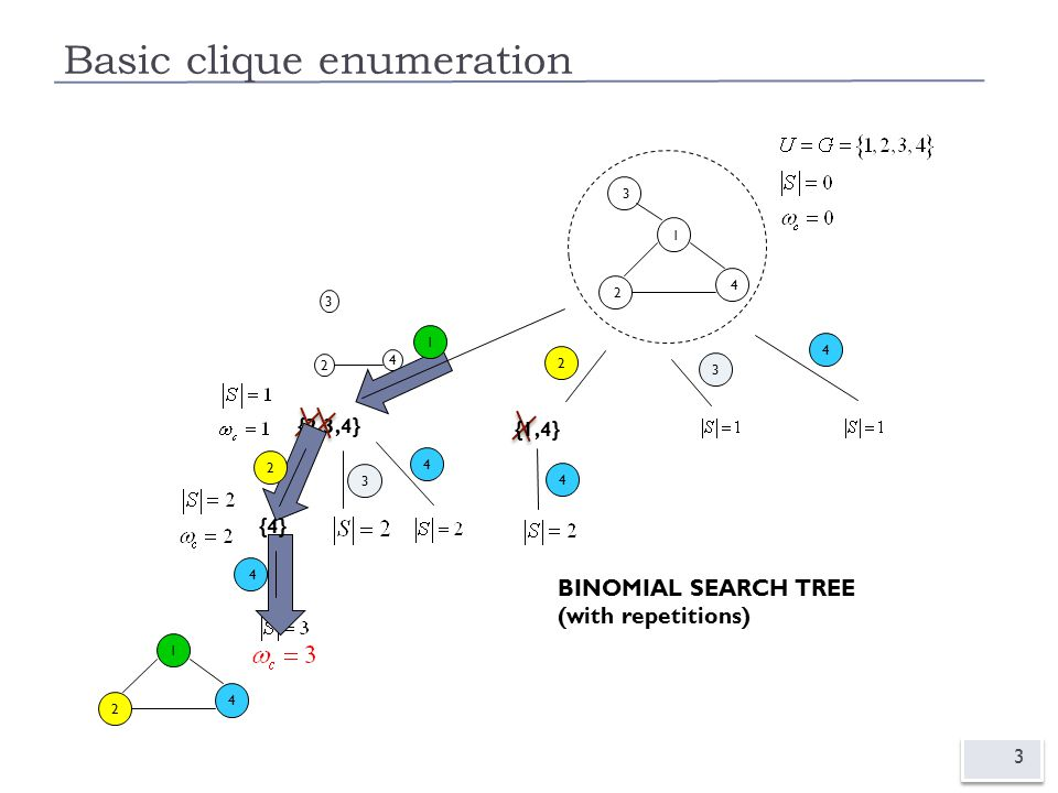 Basic clique enumeration 3 {2,3,4} 3 2 4 BINOMIAL SEARCH TREE (with repetitions) 3 1 2 4 1 2 4 1 {4} 2 4 {1,4} 24 3 3 4 4