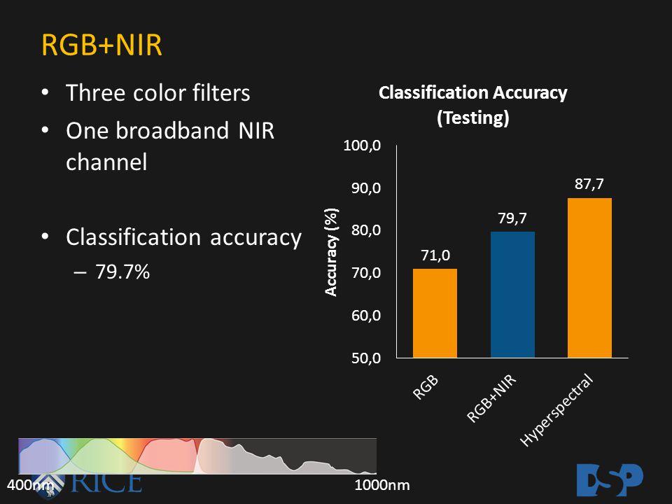 RGB+NIR Three color filters One broadband NIR channel Classification accuracy – 79.7% 400nm1000nm