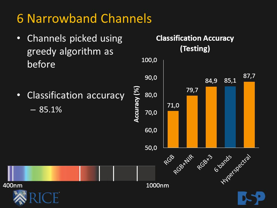 6 Narrowband Channels Channels picked using greedy algorithm as before Classification accuracy – 85.1% 400nm1000nm
