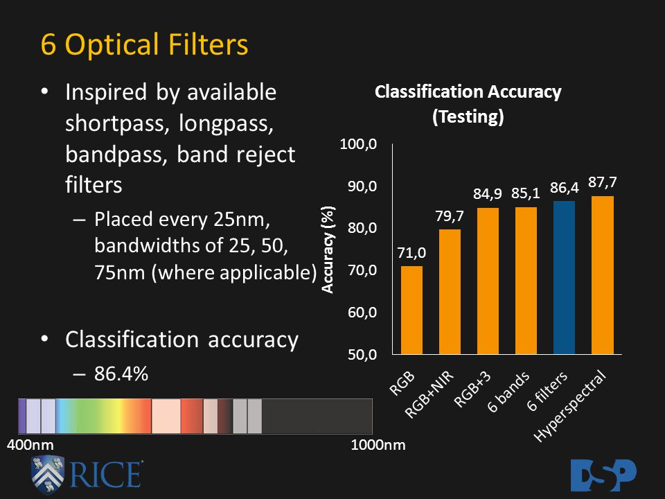 6 Optical Filters Inspired by available shortpass, longpass, bandpass, band reject filters – Placed every 25nm, bandwidths of 25, 50, 75nm (where appl