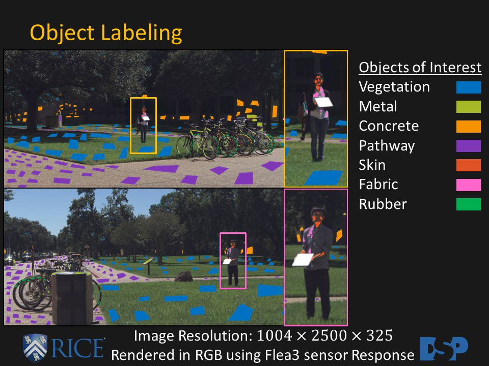 Object Classification using SVM [1] Lu, D., & Weng, Q.