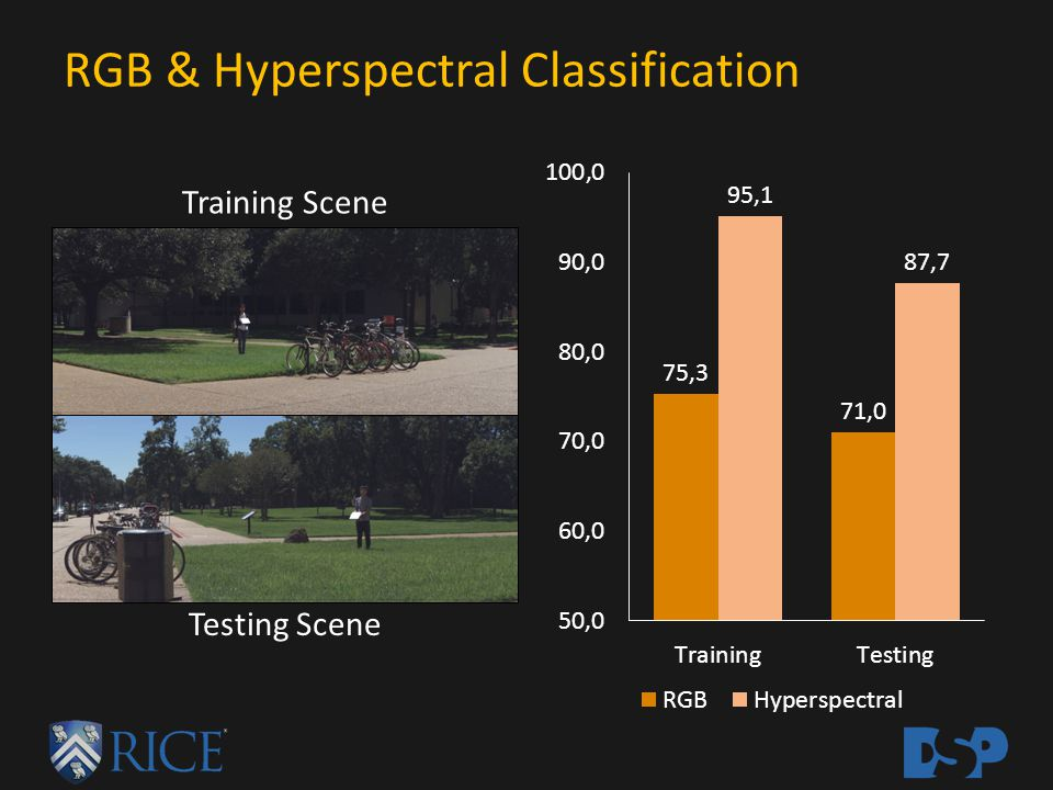 RGB & Hyperspectral Classification Training Scene Testing Scene