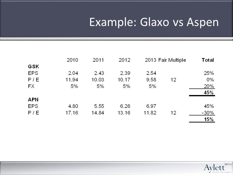 Example: Glaxo vs Aspen