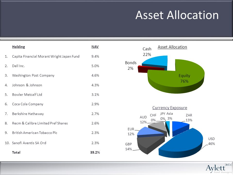 Asset Allocation HoldingNAV 1.Capita Financial Morant Wright Japan Fund9.4% 2.Dell Inc.5.0% 3.Washington Post Company4.6% 4.Johnson & Johnson4.3% 5.Bowler Metcalf Ltd3.1% 6.Coca Cola Company2.9% 7.Berkshire Hathaway2.7% 8.Recm & Calibre Limited Pref Shares2.6% 9.British American Tobacco Plc2.3% 10.Sanofi Aventis SA Ord2.3% Total39.2%