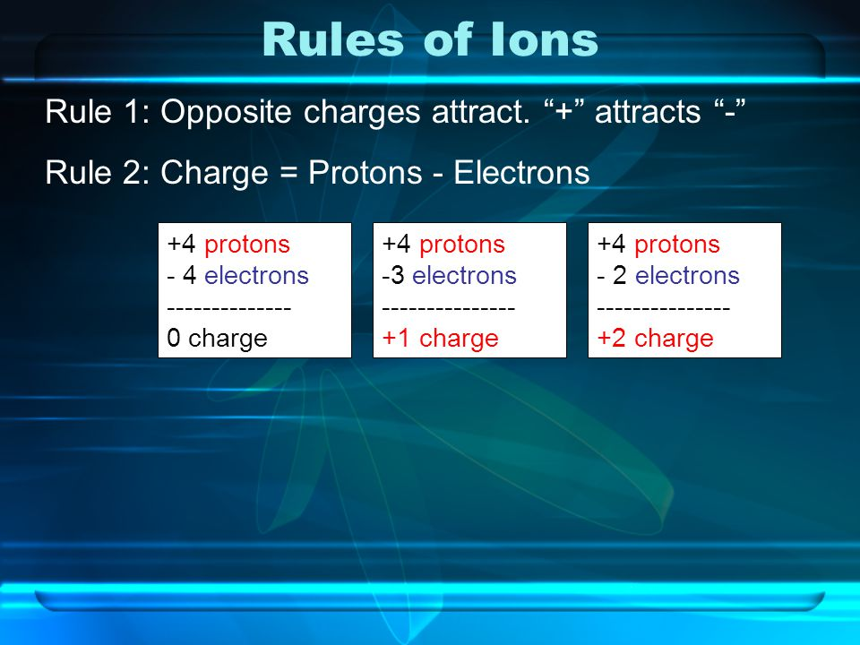 """Rules of Ions Rule 1: Opposite charges attract. """"+"""" attracts """"-"""" Rule 2: Charge = Protons - Electrons +4 protons - 4 electrons -------------- 0 charge"""