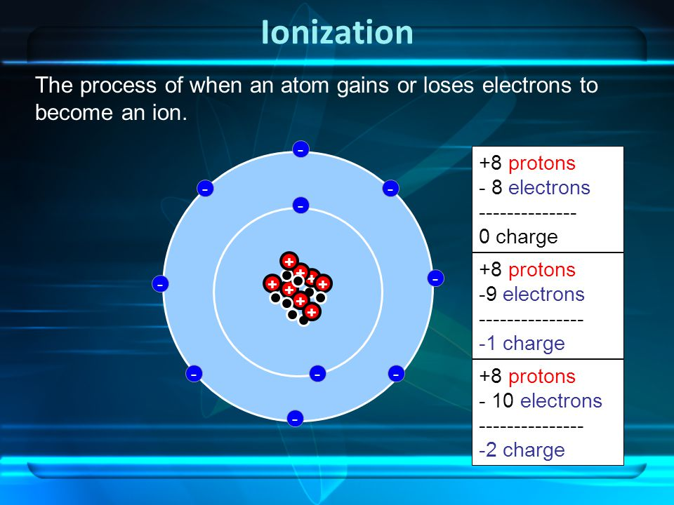 Ionization + + + + - - +8 protons - 8 electrons -------------- 0 charge +8 protons -9 electrons --------------- -1 charge +8 protons - 10 electrons --