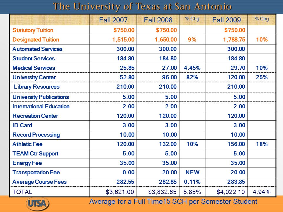 Proposed Tuition & Mandatory Fees Fall 2007Fall 2008 % Chg Fall 2009 % Chg Statutory Tuition$750.00 Designated Tuition1,515.001,650.009%1,788.7510% Automated Services300.00 Student Services184.80 Medical Services25.8527.004.45%29.7010% University Center52.8096.0082%120.0025% Library Resources210.00 University Publications5.00 International Education2.00 Recreation Center120.00 ID Card3.00 Record Processing10.00 Athletic Fee120.00132.0010%156.0018% TEAM Ctr Support5.00 Energy Fee35.00 Transportation Fee0.0020.00NEW20.00 Average Course Fees282.55282.850.11%283.85 TOTAL$3,621.00$3,832.655.85%$4,022.104.94% Average for a Full Time15 SCH per Semester Student