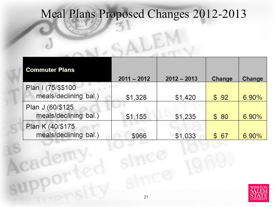 Meal Plans Proposed Changes 2012-2013 Commuter Plans 2011 – 20122012 – 2013Change Plan I (75/$$100 meals/declining bal.) $1,328$1,420 $ 926.90% Plan J (60/$125 meals/declining bal.) $1,155$1,235 $ 806.90% Plan K (40/$175 meals/declining bal.) $966$1,033 $ 676.90% 21