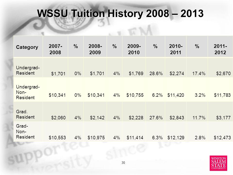 WSSU Tuition History 2008 – 2013 30 Category 2007- 2008 %2008- 2009 %2009- 2010 %2010- 2011 %2011- 2012 Undergrad- Resident $1,7010%$1,7014%$1,76928.6%$2,27417.4%$2,670 Undergrad- Non- Resident $10,3410%$10,3414%$10,7556.2%$11,4203.2%$11,783 Grad.