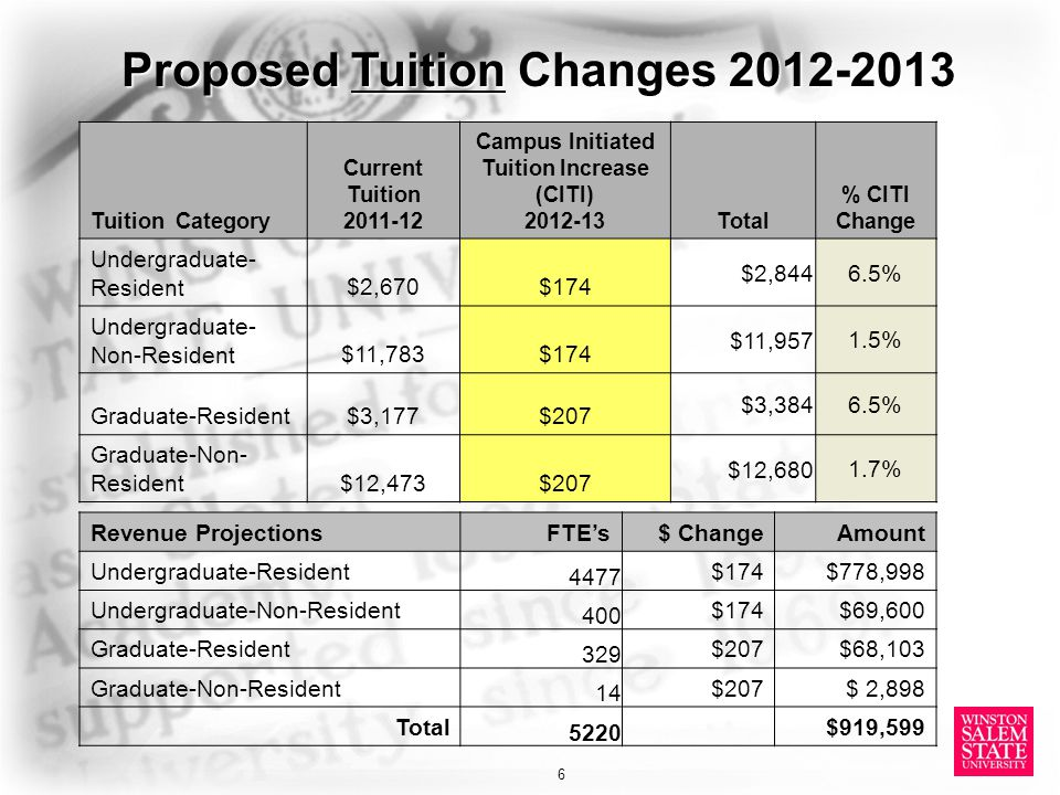 Tuition Category Current Tuition 2011-12 Campus Initiated Tuition Increase (CITI) 2012-13Total % CITI Change Undergraduate- Resident$2,670 $174 $2,844 6.5% Undergraduate- Non-Resident$11,783 $174 $11,957 1.5% Graduate-Resident$3,177 $207 $3,384 6.5% Graduate-Non- Resident$12,473 $207 $12,680 1.7% Proposed Tuition Changes 2012-2013 6 Revenue ProjectionsFTE's$ ChangeAmount Undergraduate-Resident 4477 $174 $778,998 Undergraduate-Non-Resident 400 $174 $69,600 Graduate-Resident 329 $207 $68,103 Graduate-Non-Resident 14 $207 $ 2,898 Total 5220 $919,599