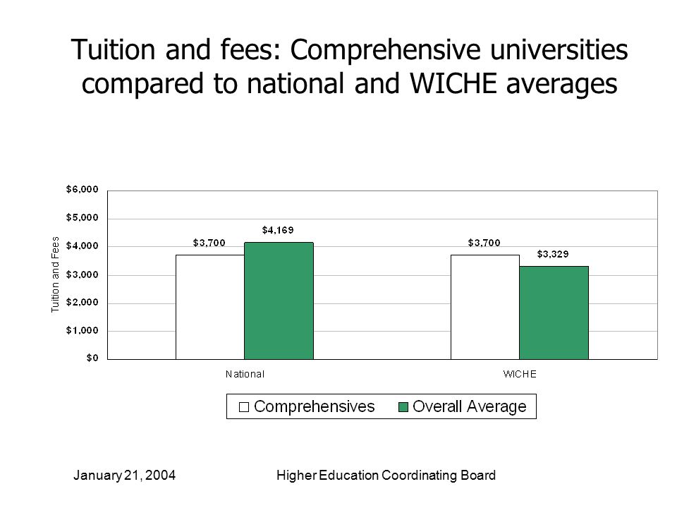 16 Tuition and fees: Comprehensive universities compared to national and WICHE averages January 21, 2004 Higher Education Coordinating Board