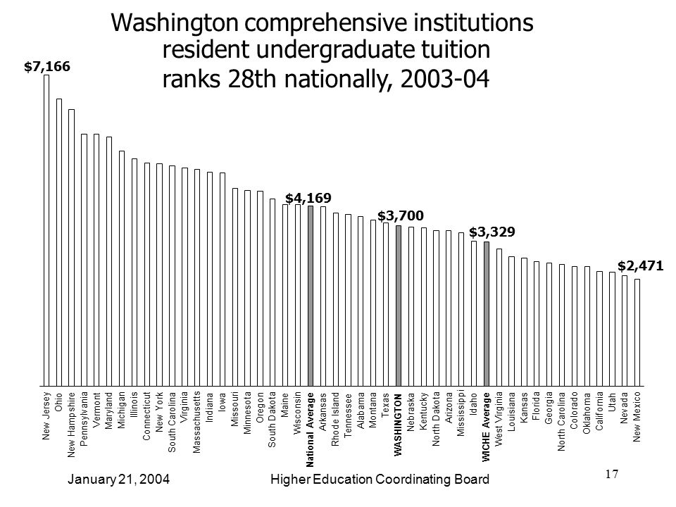 17 Washington comprehensive institutions resident undergraduate tuition ranks 28th nationally, 2003-04 January 21, 2004 Higher Education Coordinating Board New Jersey Ohio New Hampshire Pennsylvania Vermont Maryland Michigan Illinois Connecticut New York South Carolina Virginia Massachusetts Indiana Iowa Missouri Minnesota Oregon South Dakota Maine Wisconsin National Average Arkansas Rhode Island Tennessee Alabama Montana Texas WASHINGTON Nebraska Kentucky North Dakota Arizona Mississippi Idaho WICHE Average West Virginia Louisiana Kansas Florida Georgia North Carolina Colorado Oklahoma California Utah Nevada New Mexico $7,166 $4,169 $3,700 $3,329 $2,471