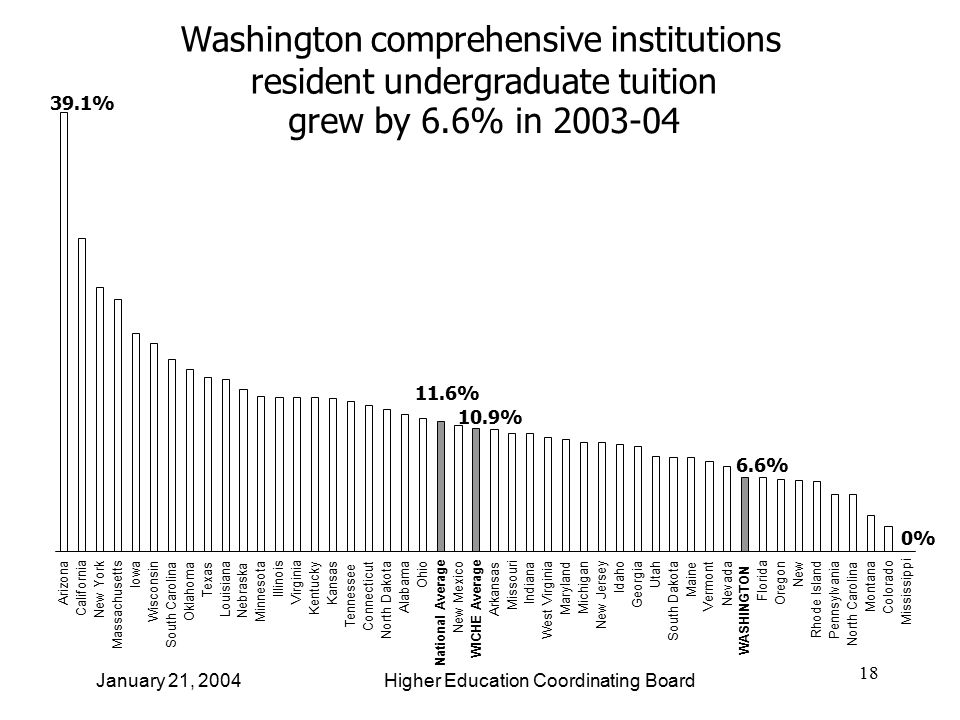 18 January 21, 2004 Higher Education Coordinating Board Washington comprehensive institutions resident undergraduate tuition grew by 6.6% in 2003-04 Arizona California New York Massachusetts Iowa Wisconsin South Carolina Oklahoma Texas Louisiana Nebraska Minnesota Illinois Virginia Kentucky Kansas Tennessee Connecticut North Dakota Alabama Ohio National Average New Mexico WICHE Average Arkansas Missouri Indiana West Virginia Maryland Michigan New Jersey Idaho Georgia Utah South Dakota Maine Vermont Nevada WASHINGTON Florida Oregon New Rhode Island Pennsylvania North Carolina Montana Colorado Mississippi 39.1% 11.6% 10.9% 6.6% 0%