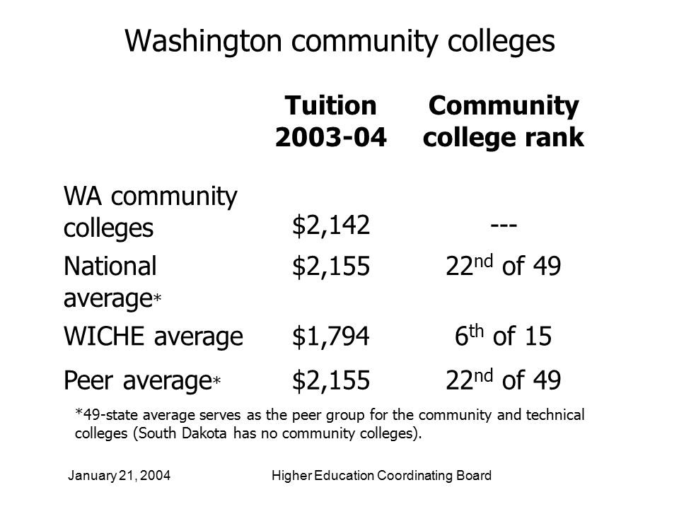 20 Washington community colleges Tuition 2003-04 Community college rank WA community colleges $2,142--- National average * $2,15522 nd of 49 WICHE average$1,7946 th of 15 Peer average * $2,15522 nd of 49 *49-state average serves as the peer group for the community and technical colleges (South Dakota has no community colleges).
