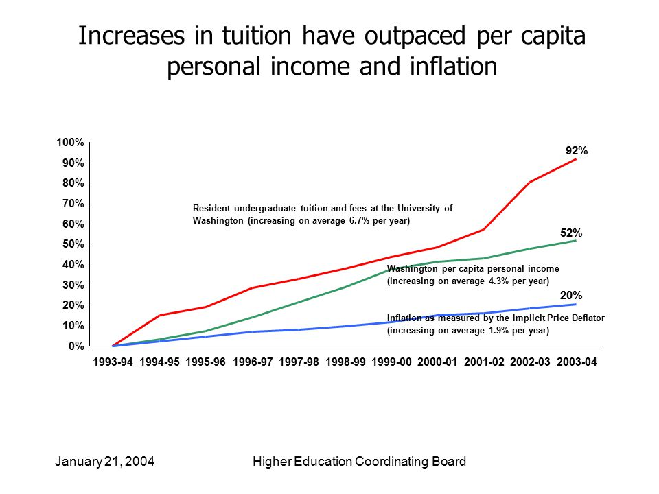 8 Increases in tuition have outpaced per capita personal income and inflation 92% 52% 20% 0% 10% 20% 30% 40% 50% 60% 70% 80% 90% 100% 1993-941994-951995-961996-971997-981998-991999-002000-012001-022002-032003-04 Resident undergraduate tuition and fees at the University of Washington (increasing on average 6.7% per year) Washington per capita personal income (increasing on average 4.3% per year) Inflation as measured by the Implicit Price Deflator (increasing on average 1.9% per year)