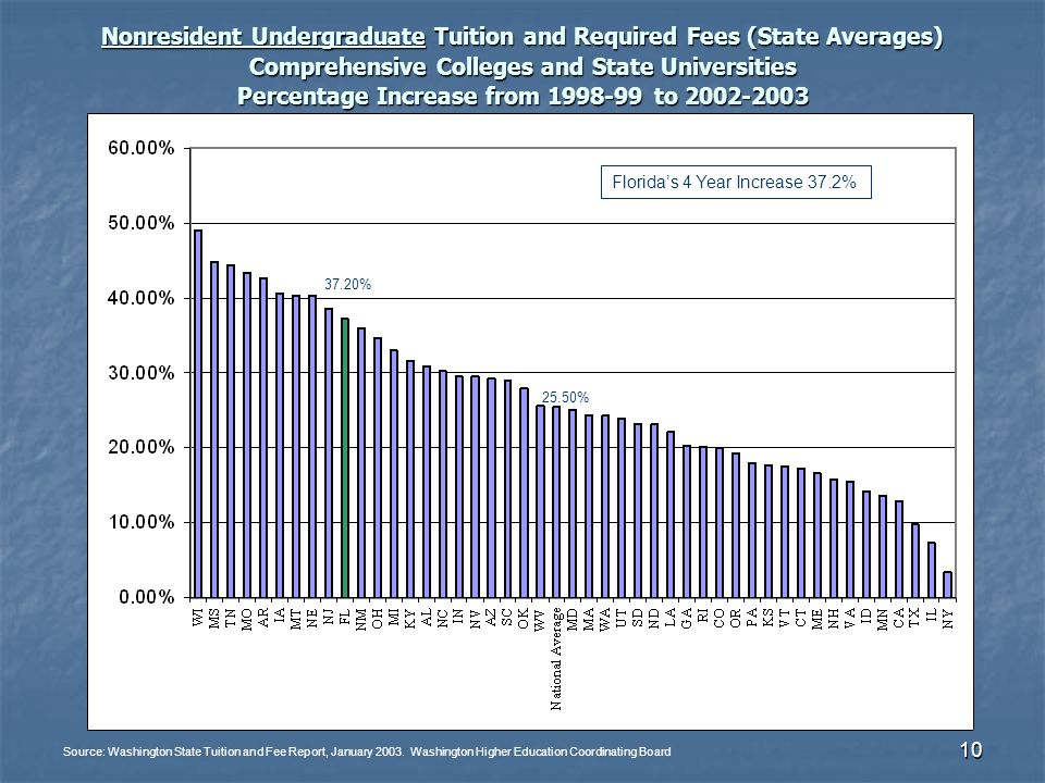 10 Nonresident Undergraduate Tuition and Required Fees (State Averages) Comprehensive Colleges and State Universities Percentage Increase from 1998-99