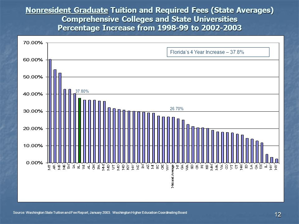 12 Nonresident Graduate Tuition and Required Fees (State Averages) Comprehensive Colleges and State Universities Percentage Increase from 1998-99 to 2