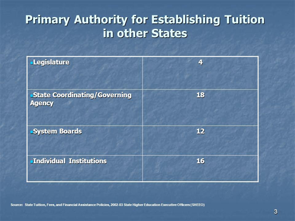 3 Primary Authority for Establishing Tuition in other States Legislature Legislature4 State Coordinating/Governing Agency State Coordinating/Governing