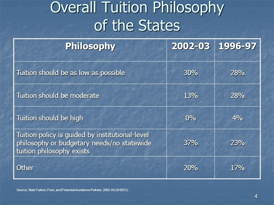 4 Overall Tuition Philosophy of the States Philosophy2002-031996-97 Tuition should be as low as possible 30%28% Tuition should be moderate 13%28% Tuit