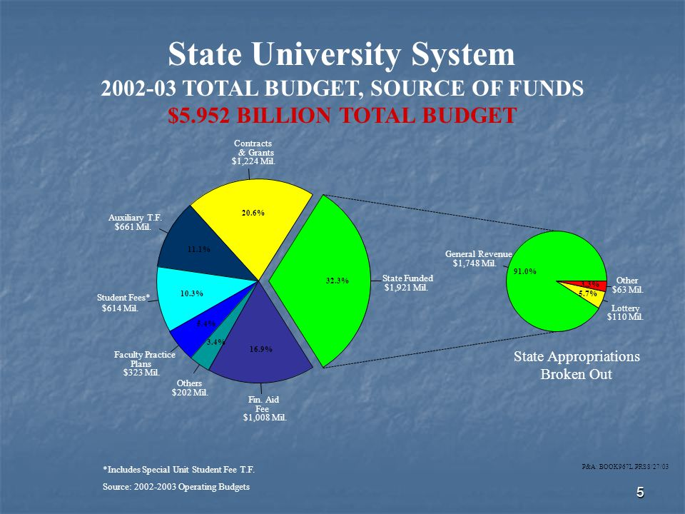 5 State University System 2002-03 TOTAL BUDGET, SOURCE OF FUNDS $5.952 BILLION TOTAL BUDGET *Includes Special Unit Student Fee T.F.