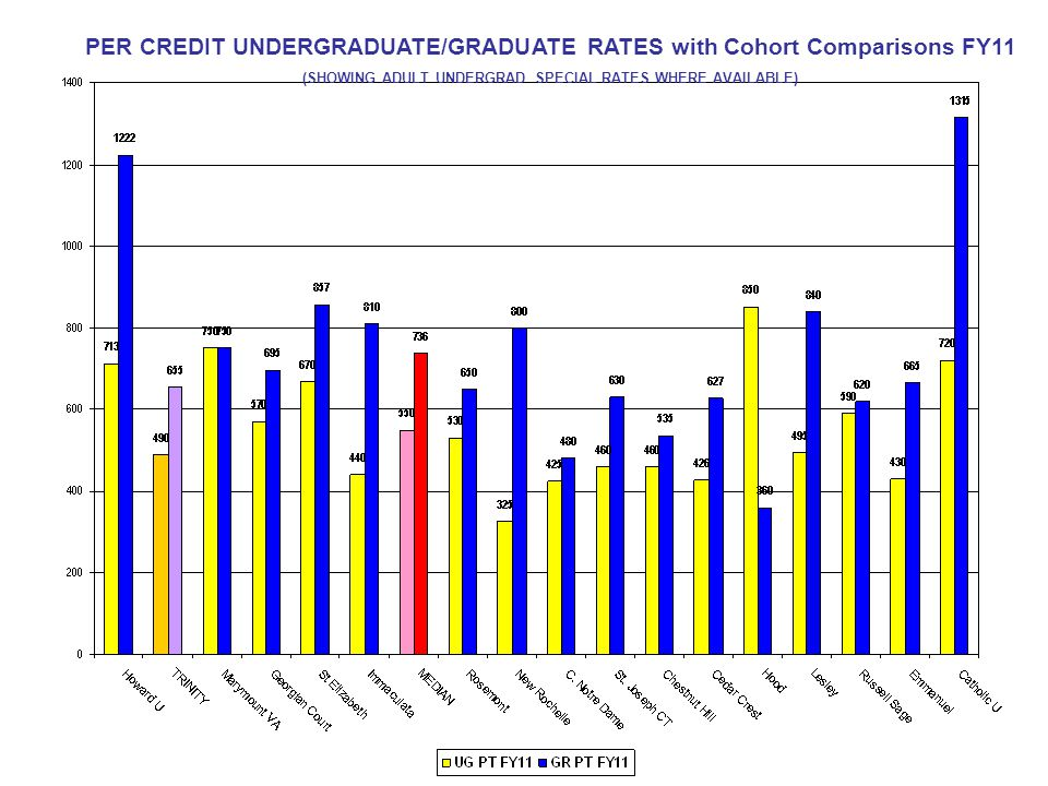 PER CREDIT UNDERGRADUATE/GRADUATE RATES with Cohort Comparisons FY11 (SHOWING ADULT UNDERGRAD SPECIAL RATES WHERE AVAILABLE)
