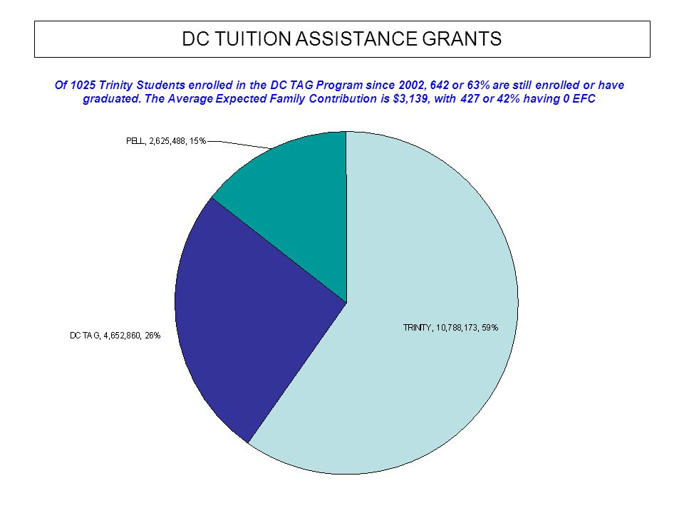 DC TUITION ASSISTANCE GRANTS Of 1025 Trinity Students enrolled in the DC TAG Program since 2002, 642 or 63% are still enrolled or have graduated.