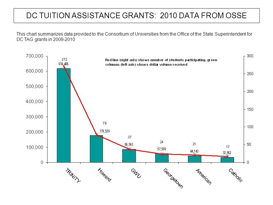 DC TUITION ASSISTANCE GRANTS: 2010 DATA FROM OSSE This chart summarizes data provided to the Consortium of Universities from the Office of the State Superintendent for DC TAG grants in 2009-2010