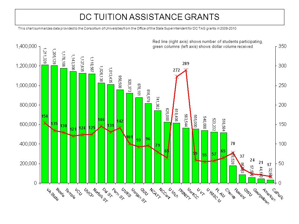 DC TUITION ASSISTANCE GRANTS Red line (right axis) shows number of students participating, green columns (left axis) shows dollar volume received This chart summarizes data provided to the Consortium of Universities from the Office of the State Superintendent for DC TAG grants in 2009-2010