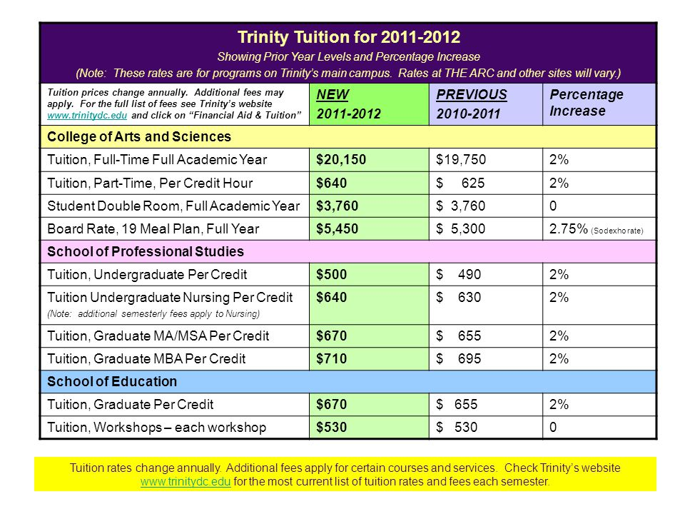 Trinity Tuition for 2011-2012 Showing Prior Year Levels and Percentage Increase (Note: These rates are for programs on Trinity's main campus.