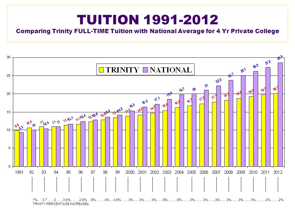 TUITION 1991-2012 Comparing Trinity FULL-TIME Tuition with National Average for 4 Yr Private College 7%….3.7.…..0.…..3.6%……..2.6% …5%……..4%….4.6%…….3%…...3%…….3%……5%..........5%.........3%.........3%........3%.......3%........3%........3%...........2%.........2% TRINITY PERCENTAGE INCREASEs