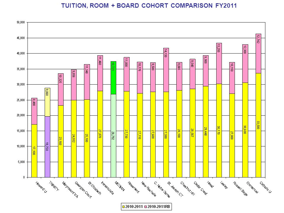 TUITION, ROOM + BOARD COHORT COMPARISON FY2011