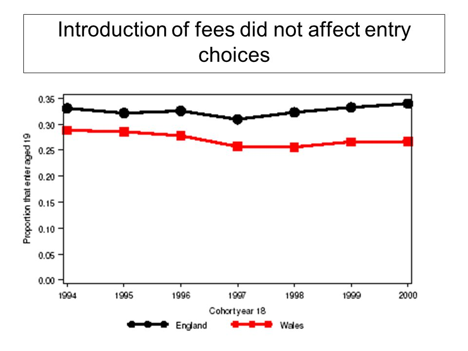 Introduction of fees did not affect entry choices