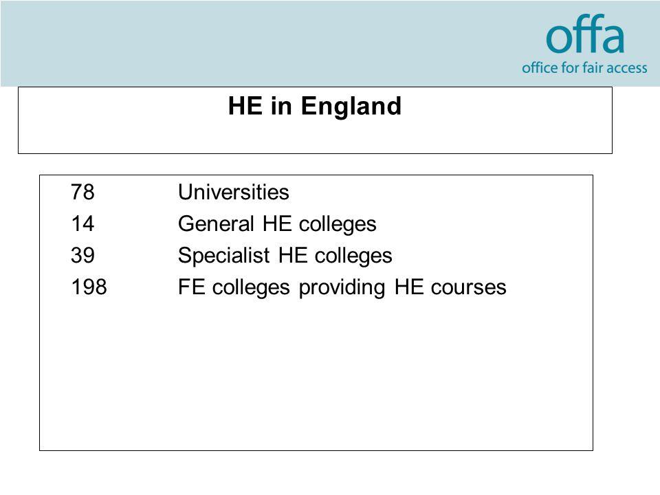 HE in England 78Universities 14 General HE colleges 39Specialist HE colleges 198FE colleges providing HE courses