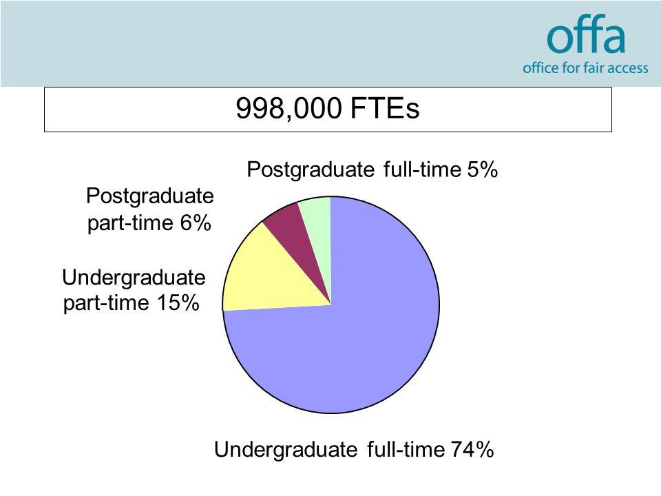 998,000 FTEs Postgraduate part-time 6% Undergraduate full-time 74% Postgraduate full-time 5% Undergraduate part-time 15%