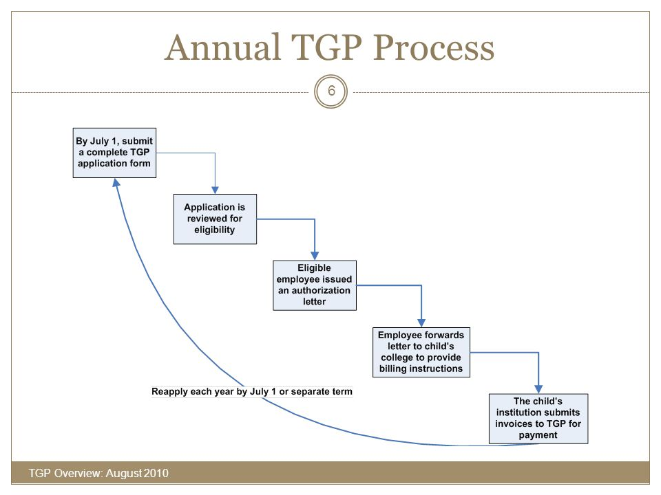 Eligibility—Children (cont'd) TGP Overview: August 2010 17 You must advise the TGP office immediately if your eligible child in the Program withdraws from college during an academic year, transfers to another college, or is no longer eligible.
