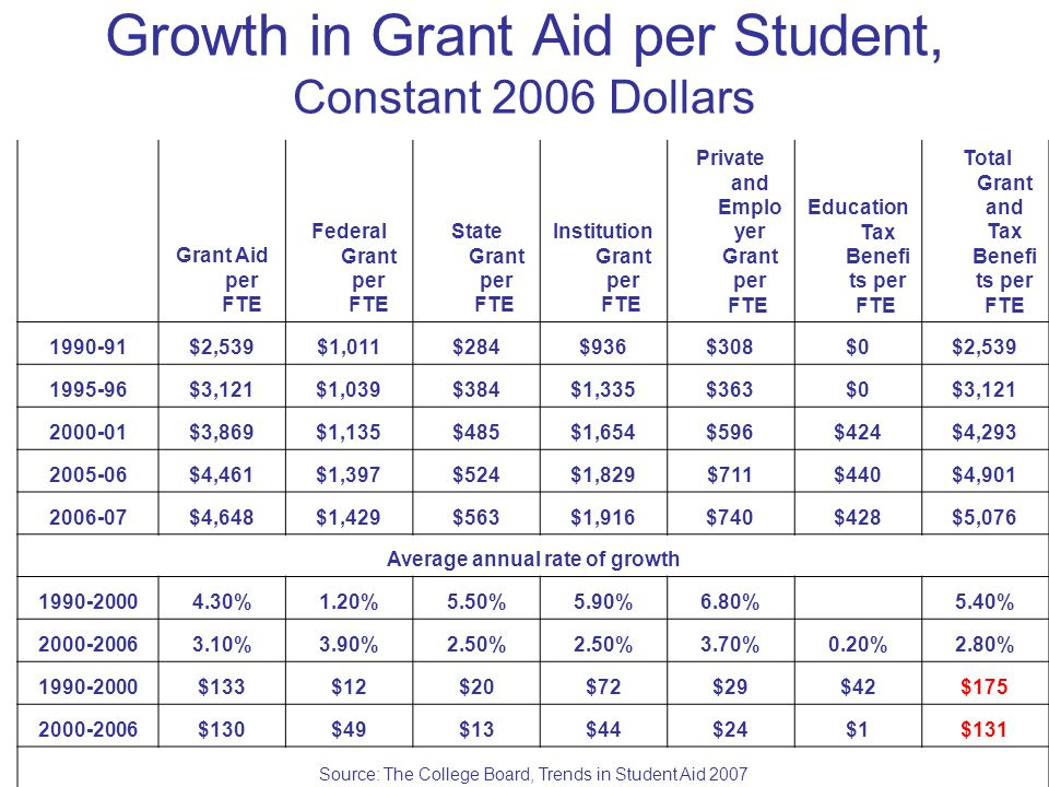 Growth in Grant Aid per Student, Constant 2006 Dollars Grant Aid per FTE Federal Grant per FTE State Grant per FTE Institution Grant per FTE Private and Emplo yer Grant per FTE Education Tax Benefi ts per FTE Total Grant and Tax Benefi ts per FTE 1990-91$2,539$1,011$284$936$308$0$2,539 1995-96$3,121$1,039$384$1,335$363$0$3,121 2000-01$3,869$1,135$485$1,654$596$424$4,293 2005-06$4,461$1,397$524$1,829$711$440$4,901 2006-07$4,648$1,429$563$1,916$740$428$5,076 Average annual rate of growth 1990-20004.30%1.20%5.50%5.90%6.80% 5.40% 2000-20063.10%3.90%2.50% 3.70%0.20%2.80% 1990-2000$133$12$20$72$29$42$175 2000-2006$130$49$13$44$24$1$131 Source: The College Board, Trends in Student Aid 2007