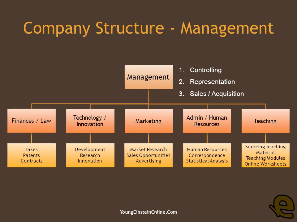 Company Structure - Teaching YoungEinsteinOnline.Com Headquarters Online Tuition School Modules Supplementary Primary Secondary StudentsTest Papers Q & A Enrichment Classes Online Worksheets & Test Papers Archive