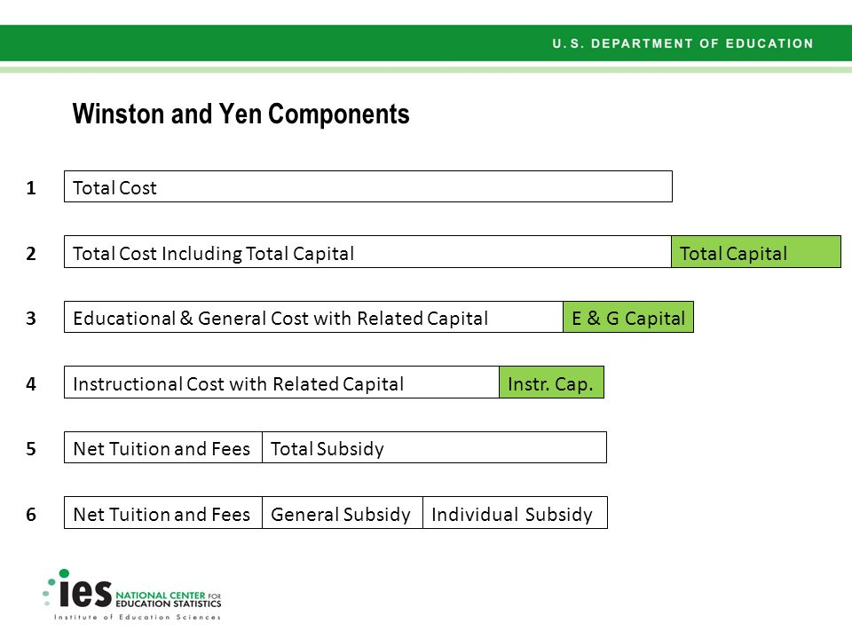 Winston and Yen Components Total Cost Educational & General Cost with Related Capital Instructional Cost with Related Capital Net Tuition and FeesTotal Subsidy Total Cost Including Total Capital 1 2 3 4 5 6 Net Tuition and FeesGeneral SubsidyIndividual Subsidy Total Capital E & G Capital Instr.