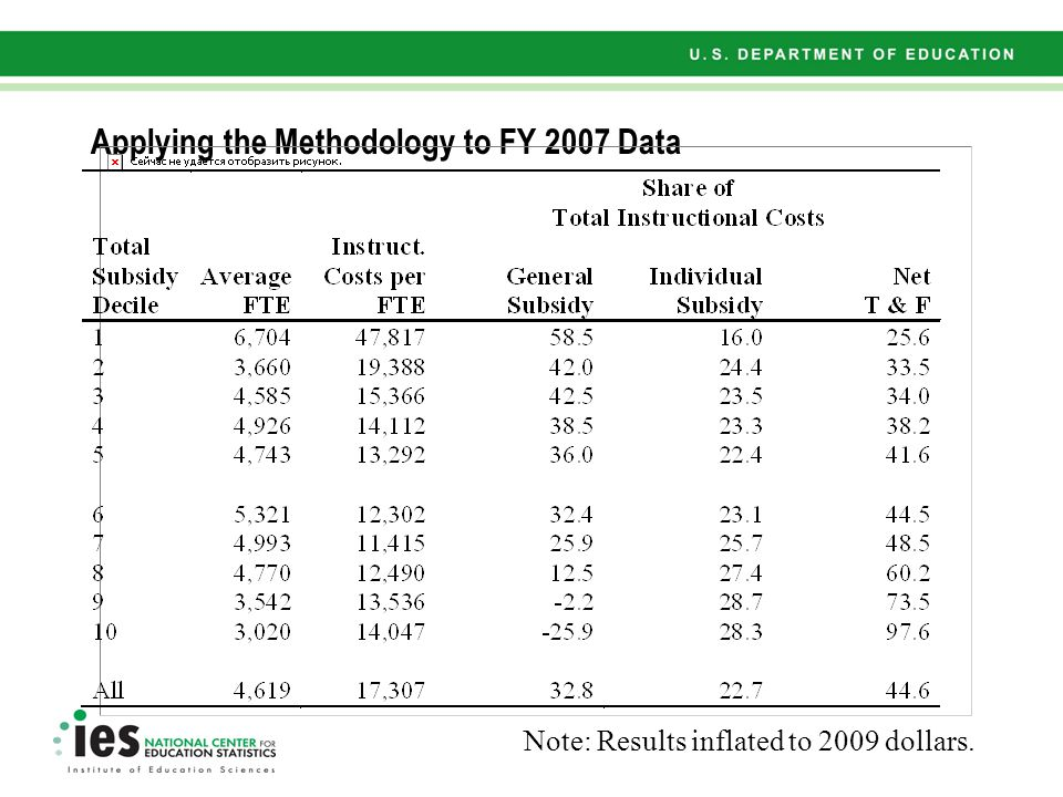 Applying the Methodology to FY 2007 Data Note: Results inflated to 2009 dollars.