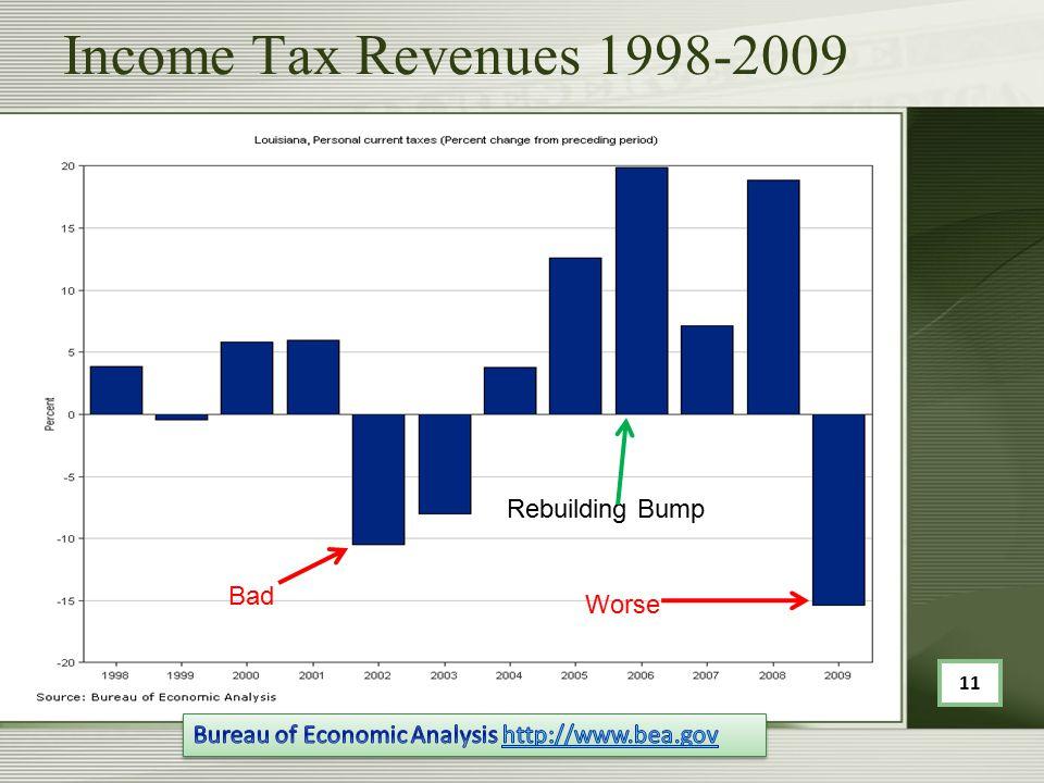 Income Tax Revenues 1998-2009 Bad Rebuilding Bump Worse 11
