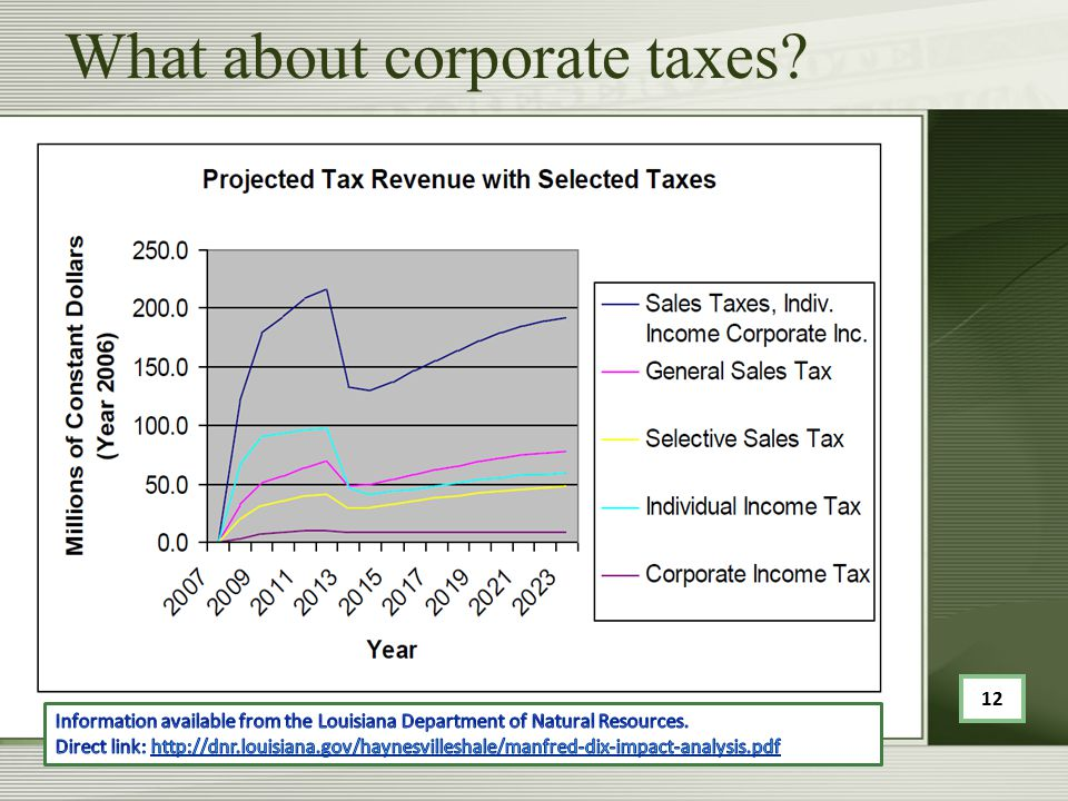 What about corporate taxes? 12