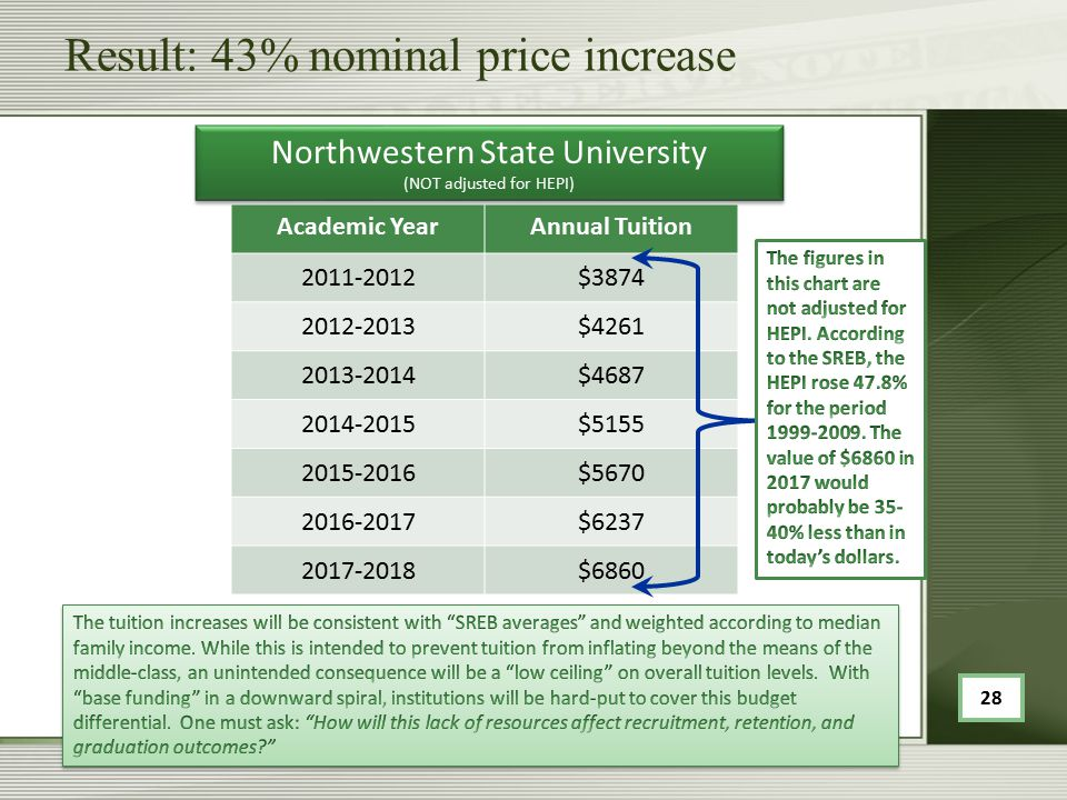Result: 43% nominal price increase Academic YearAnnual Tuition 2011-2012$3874 2012-2013$4261 2013-2014$4687 2014-2015$5155 2015-2016$5670 2016-2017$6237 2017-2018$6860 Northwestern State University (NOT adjusted for HEPI) Northwestern State University (NOT adjusted for HEPI) 28